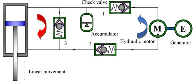 Schematic diagram of a HESA unit