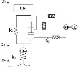 Schematic diagram of a quarter car with a HESA