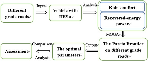 Analysis process diagram
