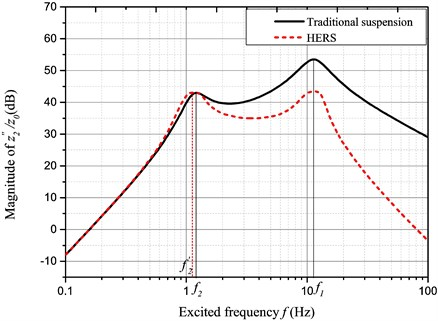 Amplitude-frequency characteristic of z¨2/z0