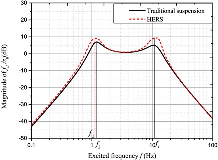 Amplitude-frequency characteristic of fd/z0