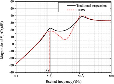 Amplitude-frequency characteristic ofFd/Gz0