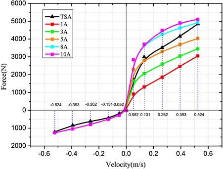 Damping characteristic curves of HESA