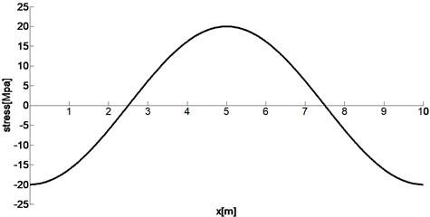 One-dimensional axial stress distribution