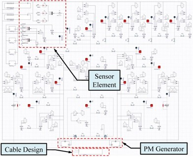 a) The whole system model of the KGS, b) internal modeling framework of a PM generator