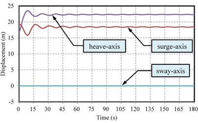Time responses of a) displacement and b) velocity in the surge, sway, and heave axes  (i.e. translation in the X, Y, Z axes, respectively) of the KGS