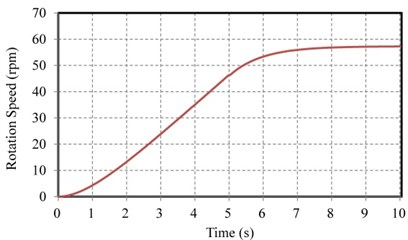 a) Rotation speed and b) estimated output power of the PM generator component in the KGS
