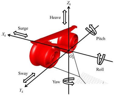 a) Six degrees of freedom of the KGS at sea with an aircraft coordinate system k,  b) free body diagram of the KGS