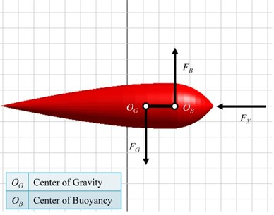 a) A rigid model architecture diagram and b) a linkage connected with both centers  of buoyancy and gravity of the central body in the KGS