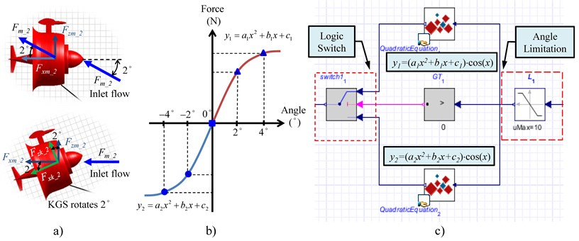 a) Force illustration of coordinate transformation, b) force correction of two quadratic equations,  c) signal process architecture for force correction in the MapleSim software