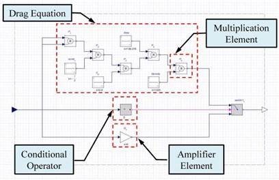 a) A signal process framework of the drag, b) modeling framework of the sensor elements