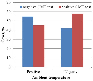 CMT test results under the positive and negative ambient temperature