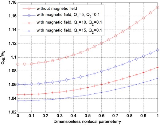 Variation of nonlinear frequency ratio with dimensionless nonlocal parameter without magnetic field or with magnetic field