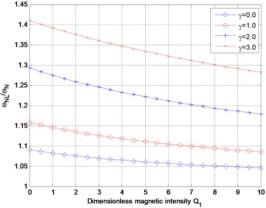 Variation of nonlinear frequency ratio with dimensionless magnetic intensity Q1 for various dimensionless nonlocal parameter