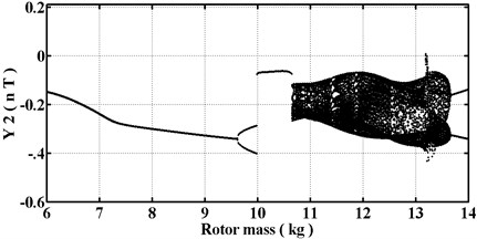 Bifurcation diagrams versus rotor mass