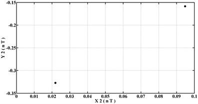 Poincaré maps of rotor center trajectories