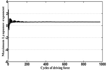 Maximum Lyapunov exponents of system at different values of rotor mass