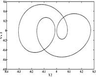 Dynamic orbits of rotor center