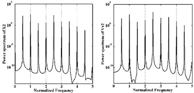 Power spectra of rotor center