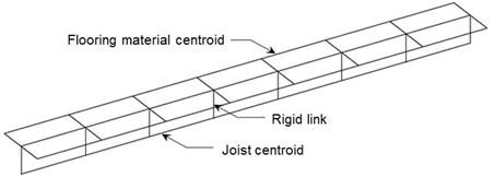 Schematic of rigid link between flooring material and joist