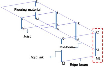 Rigid rinks connecting edge beam, mid-beam, joist, and flooring material with phase differences