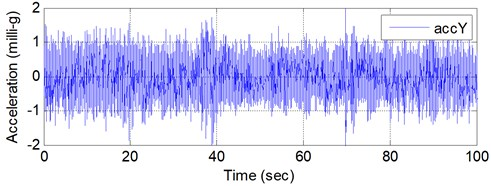 Sample acceleration time histories of ambient vibration of a completed building with empty LCVA