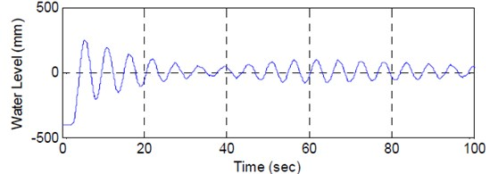 Measured water level and acceleration from the free oscillation test of Y-LCVA