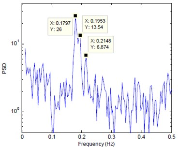 PSD of y-direction acceleration of the building measured from the free oscillation test