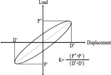 Calculation of effective stiffness: P+: Maximum load in positive loading (push),  P-: Maximum load in negative loading (pull), D+: Maximum displacement in positive loading,  D-: Maximum displacement in negative loading