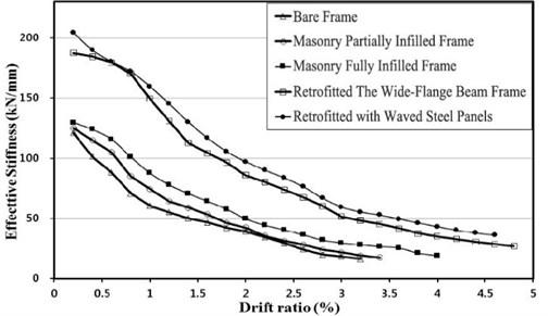 Effective stiffness vs. Drift ratio