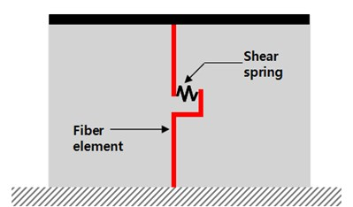 Fiber-spring element model and inelastic shear spring