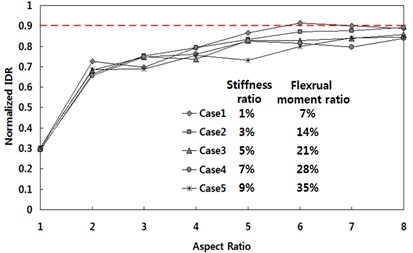 Normalized IDR for various flexural stiffness and strength ratios