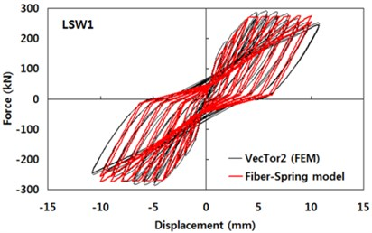 Comparisons between force-displacement curves obtained  by the detailed finite element analysis models and the fiber-spring model