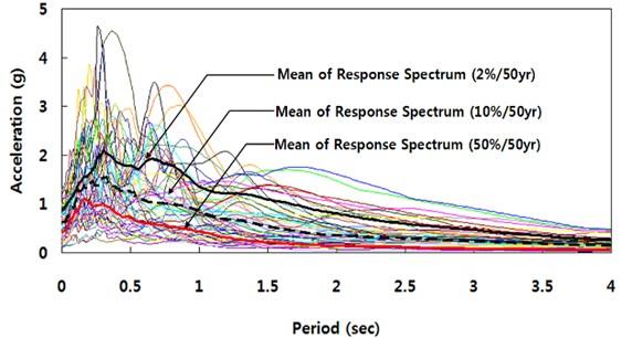 Elastic response spectrum (damping ratio: 5 %)