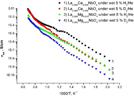 Total conductivity as a function of inverse absolute temperature for La0.995Ca0.005NbO4 thin film  and La0.985Mg0.085NbO4 thin film under wet 5% H2/He and wet 5% D2/He