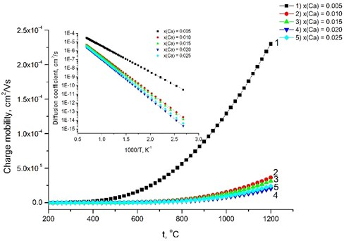Relationship between the charge mobility and the temperature.  The inset presents the diffusion coefficient versus the temperature