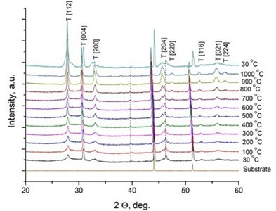 X-Ray diffraction spectra of the doped-LaNbO4 films: a) La0.995Ca0.005NbO4 film,  b) La0.99Ca0.01NbO4 film, c) La1-xAxNbO4-δ (A = Ca, Mg) films after the annealing at 1000 °C.  Dashed lines represent the XRD peaks of the XRD heater