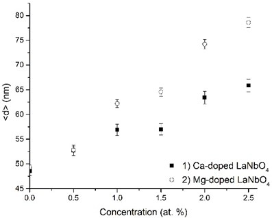 Relationship between grain size and dopants' concentration in thin  La1-xAxNbO4-δ (A = Ca, Mg) films: 1) Ca-doped thin films, 2) Mg-doped thin films