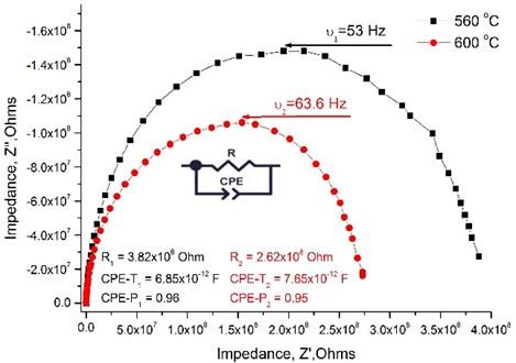 Nyquist plot measured across the La0.995Ca0.005NbO4 thin film under wet hydrogen atmosphere