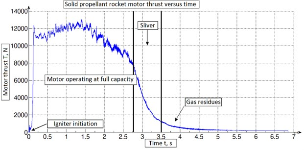 Thrust graph of rocket motor during experiment