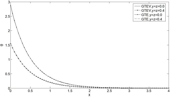 Temperature distribution θ vs. x at t=0.25