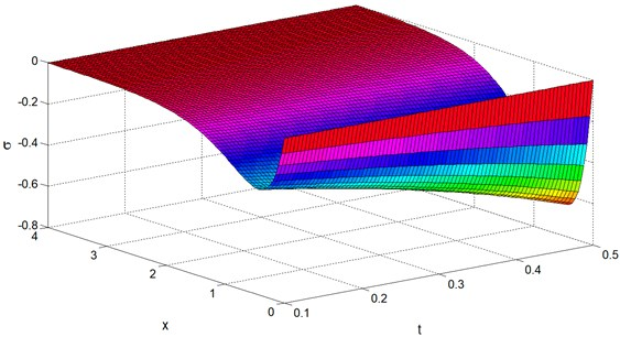 Mean stress distribution σ vs. x and t at y=z= 0.4