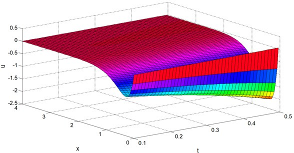 Displacement distribution u vs. x and t at y=z=0.4