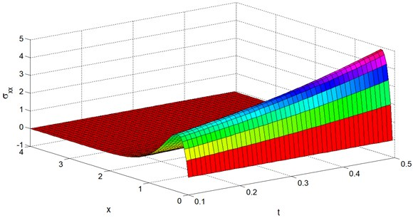 Stress distribution σxx vs. x and t at y=z=0.4