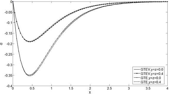 Mean stress distribution σ vs. x at t=0.25