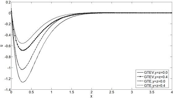 Displacement distribution u vs. x at t=0.25