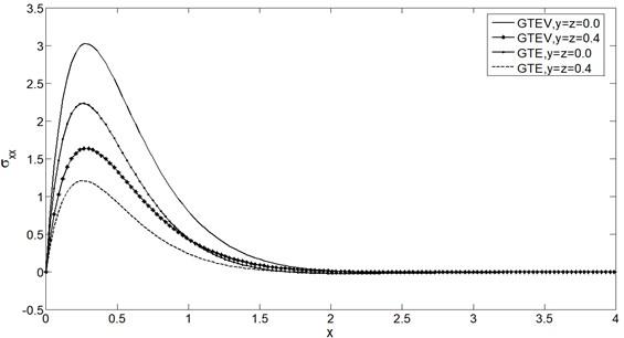 Stress distribution σxx vs. x at t=0.25