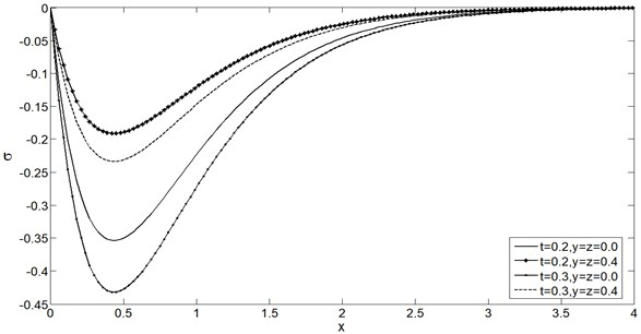 Mean stress distribution σ vs. x for two time instants