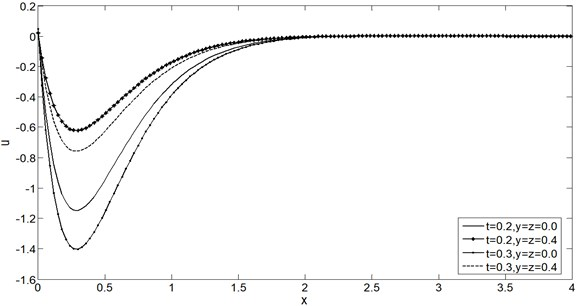 Displacement distribution u vs. x for two time instants