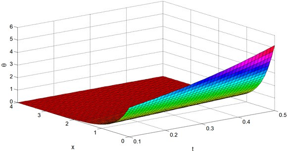 Temperature distribution θ vs. x and t at y=z= 0.4